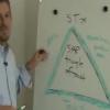 Triangle of Trust